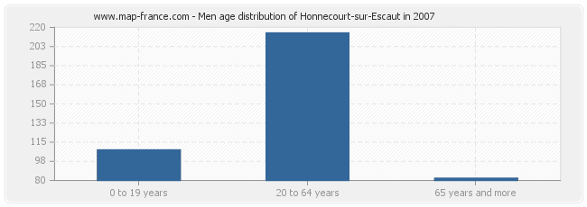 Men age distribution of Honnecourt-sur-Escaut in 2007