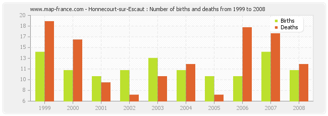 Honnecourt-sur-Escaut : Number of births and deaths from 1999 to 2008