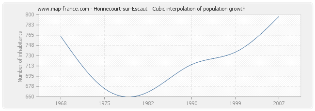 Honnecourt-sur-Escaut : Cubic interpolation of population growth