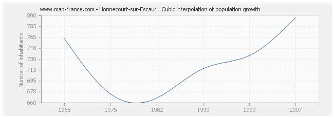 Honnecourt-sur-Escaut : Cubic interpolation of population growth