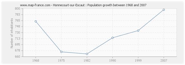 Population Honnecourt-sur-Escaut