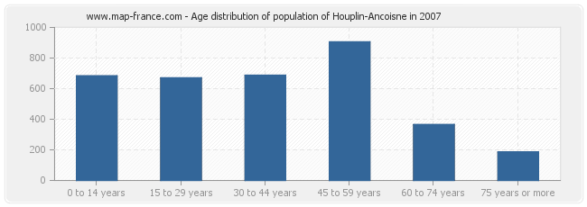 Age distribution of population of Houplin-Ancoisne in 2007