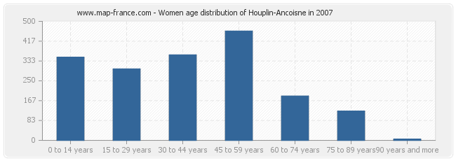 Women age distribution of Houplin-Ancoisne in 2007