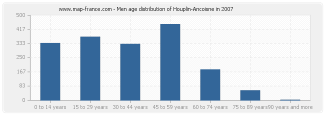 Men age distribution of Houplin-Ancoisne in 2007