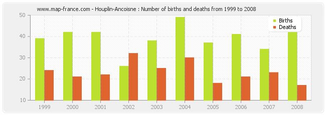Houplin-Ancoisne : Number of births and deaths from 1999 to 2008