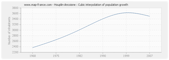 Houplin-Ancoisne : Cubic interpolation of population growth