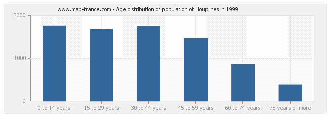 Age distribution of population of Houplines in 1999