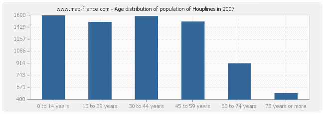 Age distribution of population of Houplines in 2007