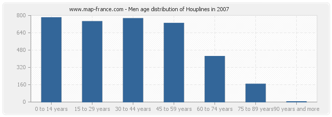 Men age distribution of Houplines in 2007