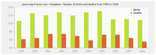 Houplines : Number of births and deaths from 1999 to 2008