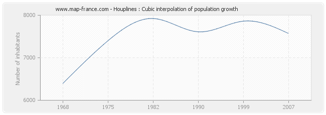 Houplines : Cubic interpolation of population growth