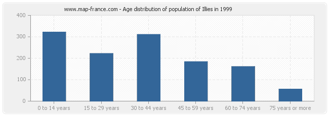Age distribution of population of Illies in 1999