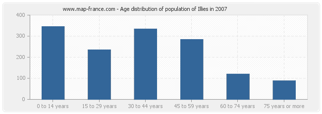 Age distribution of population of Illies in 2007