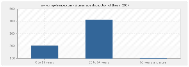 Women age distribution of Illies in 2007
