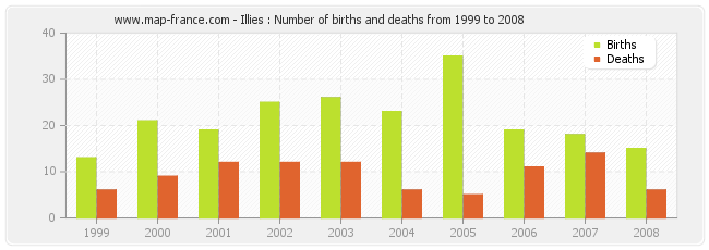 Illies : Number of births and deaths from 1999 to 2008