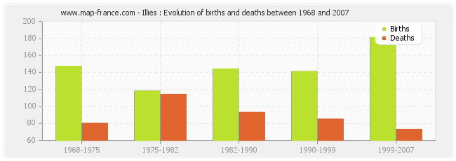 Illies : Evolution of births and deaths between 1968 and 2007