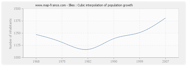 Illies : Cubic interpolation of population growth