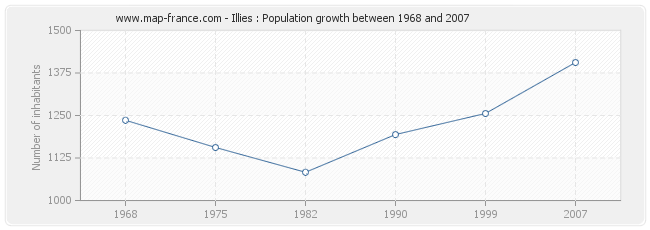 Population Illies