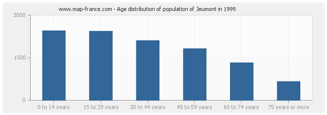 Age distribution of population of Jeumont in 1999
