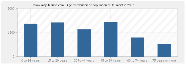 Age distribution of population of Jeumont in 2007