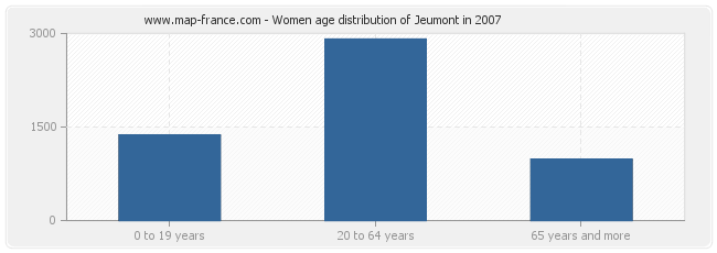 Women age distribution of Jeumont in 2007