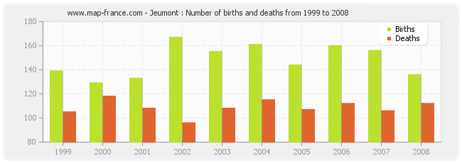 Jeumont : Number of births and deaths from 1999 to 2008