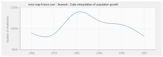 Jeumont : Cubic interpolation of population growth
