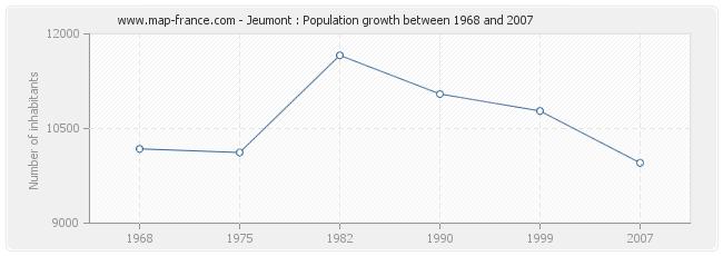 Population Jeumont