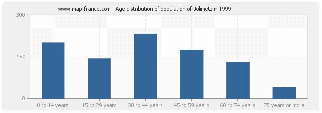 Age distribution of population of Jolimetz in 1999