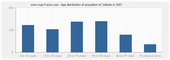 Age distribution of population of Jolimetz in 2007