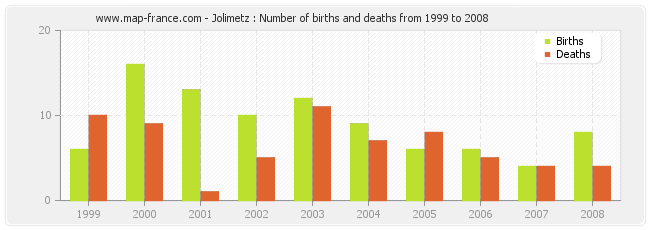 Jolimetz : Number of births and deaths from 1999 to 2008