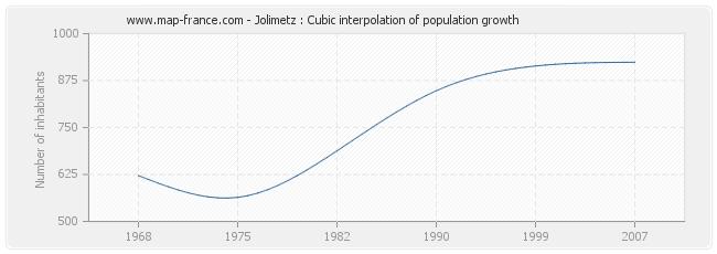 Jolimetz : Cubic interpolation of population growth