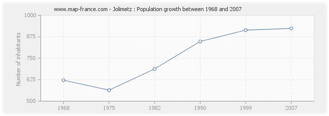 Population Jolimetz