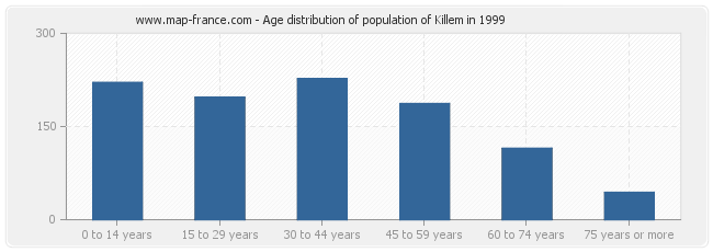 Age distribution of population of Killem in 1999