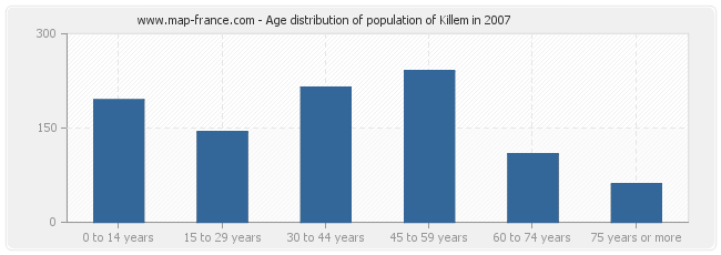 Age distribution of population of Killem in 2007