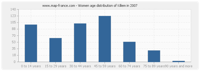 Women age distribution of Killem in 2007
