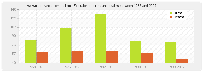 Killem : Evolution of births and deaths between 1968 and 2007