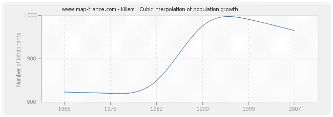 Killem : Cubic interpolation of population growth