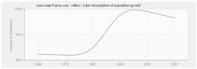 Killem : Cubic interpolation of population growth