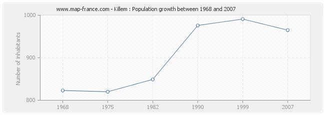 Population Killem