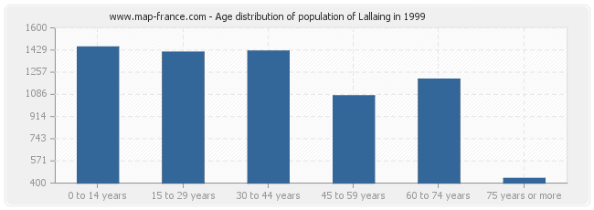 Age distribution of population of Lallaing in 1999