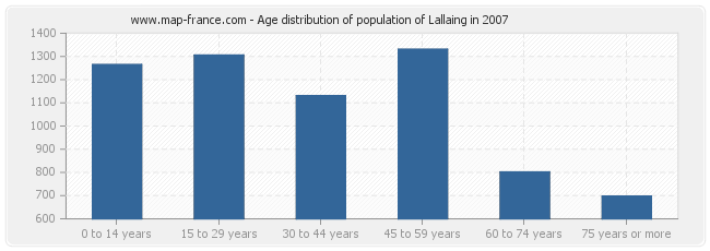 Age distribution of population of Lallaing in 2007