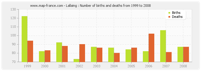 Lallaing : Number of births and deaths from 1999 to 2008