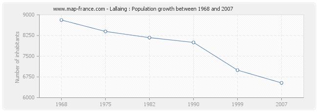 Population Lallaing