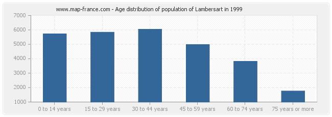 Age distribution of population of Lambersart in 1999