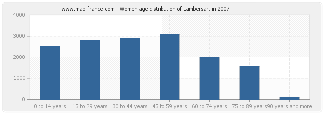 Women age distribution of Lambersart in 2007