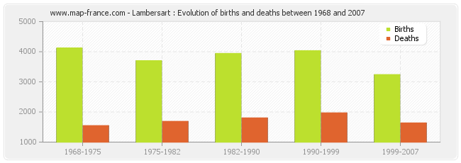 Lambersart : Evolution of births and deaths between 1968 and 2007