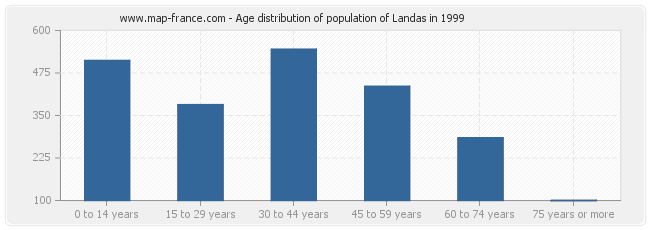 Age distribution of population of Landas in 1999