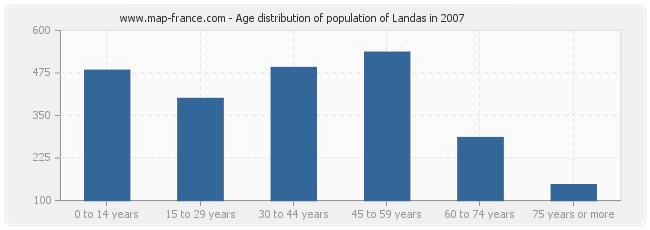 Age distribution of population of Landas in 2007