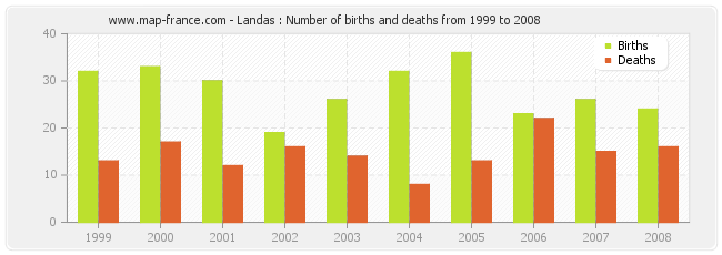 Landas : Number of births and deaths from 1999 to 2008